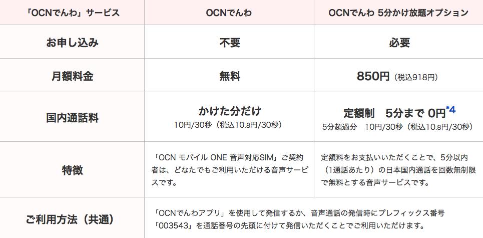 OCNモバイルONE OCNでんわ