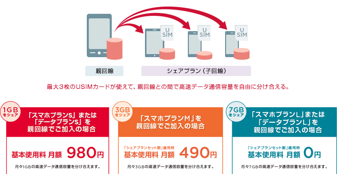 Y!mobile シェアプラン