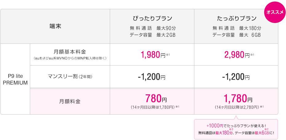 P9lite premium UQモバイル
