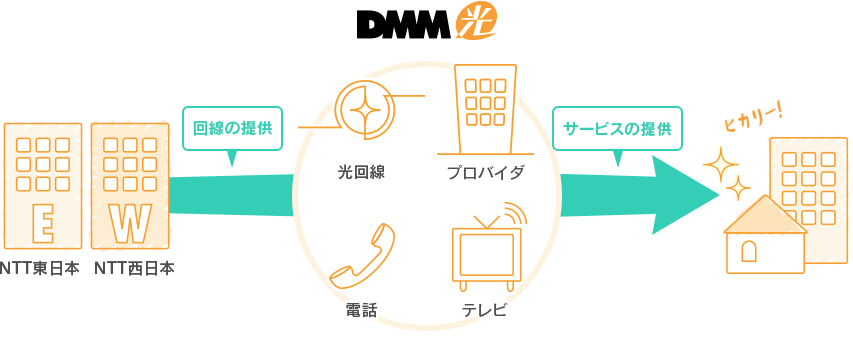DMM mobile 光