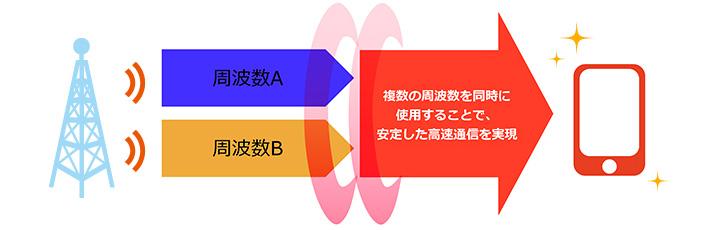 http://www.au.kddi.com/mobile/area/4glte/carrier-aggregation/