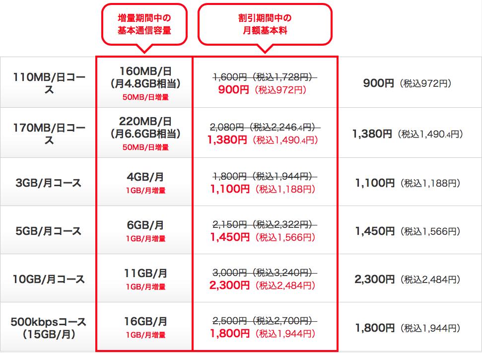 OCN キャンペーン価格表