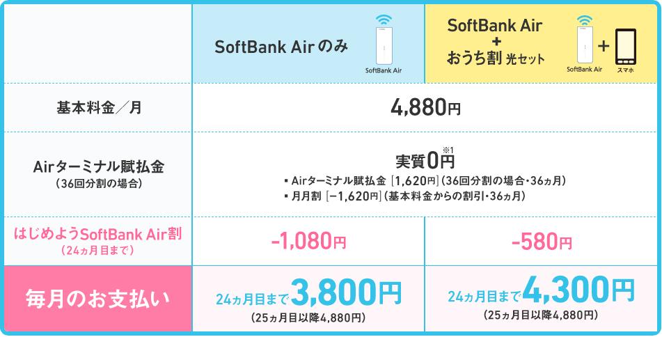 SoftBank Airの料金プラン(分割払い)