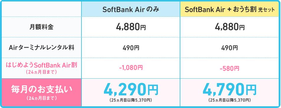SoftBank Airの料金プラン(レンタル)