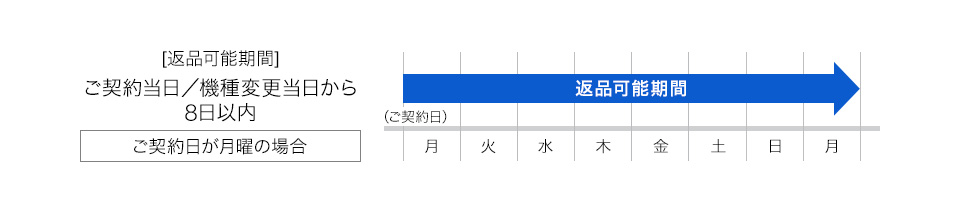 SoftBank Air 8日以内キャンセル
